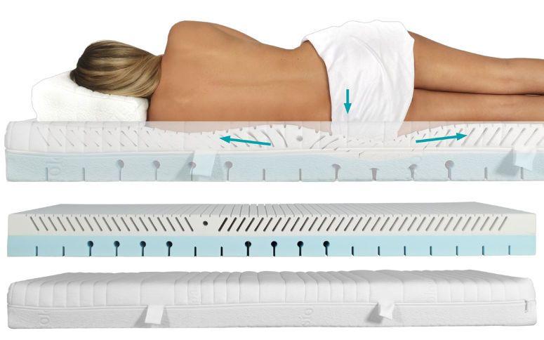 PHYSIOLOGA, ein unglaubliches Bettsystem