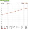 ULTIMA Abschirmstoff von Swiss Shield Schirmleistung