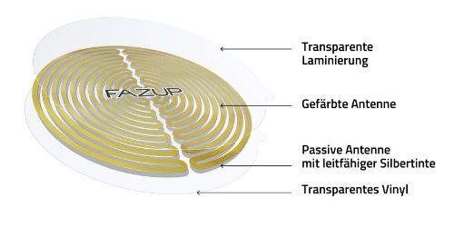 Der Aufbau der patentierten FAZUP passiven Antennen Patch.
